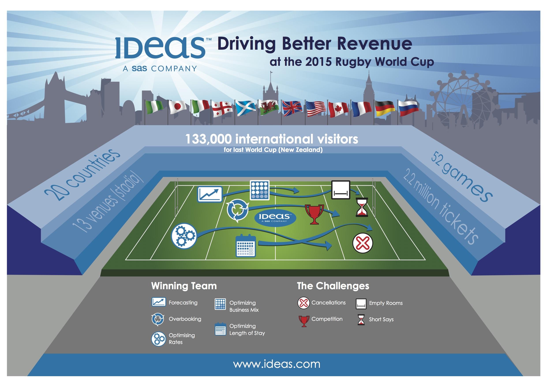 Ideas Revenue Solutions
