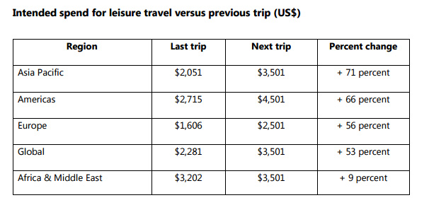 Passport Stamps and Travel Budgets: Asia Pacific Travellers Taking More Trips, Spending More