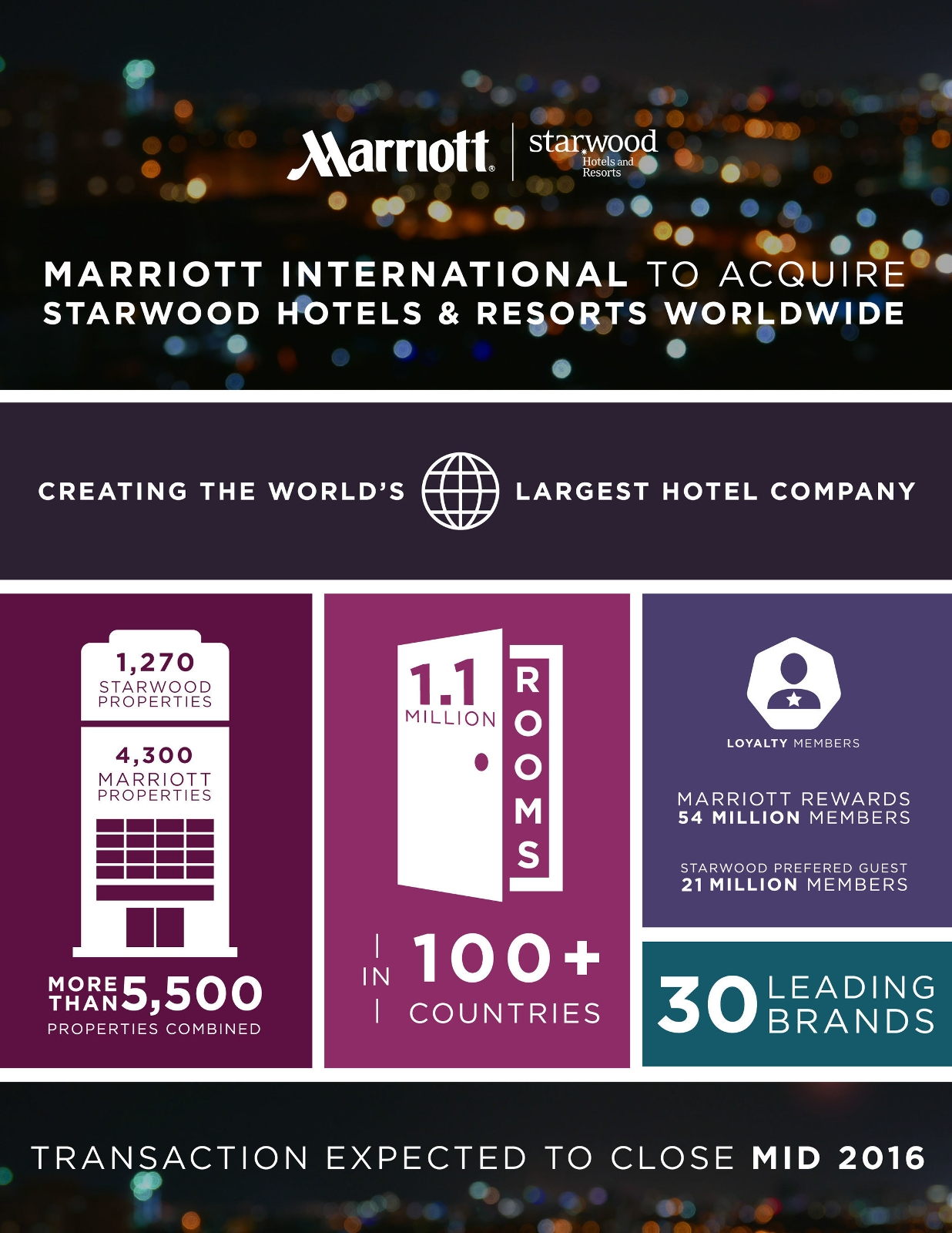 Marriott International To Acquire Starwood Hotels Resorts Worldwide Creating The World S Largest Hotel Company