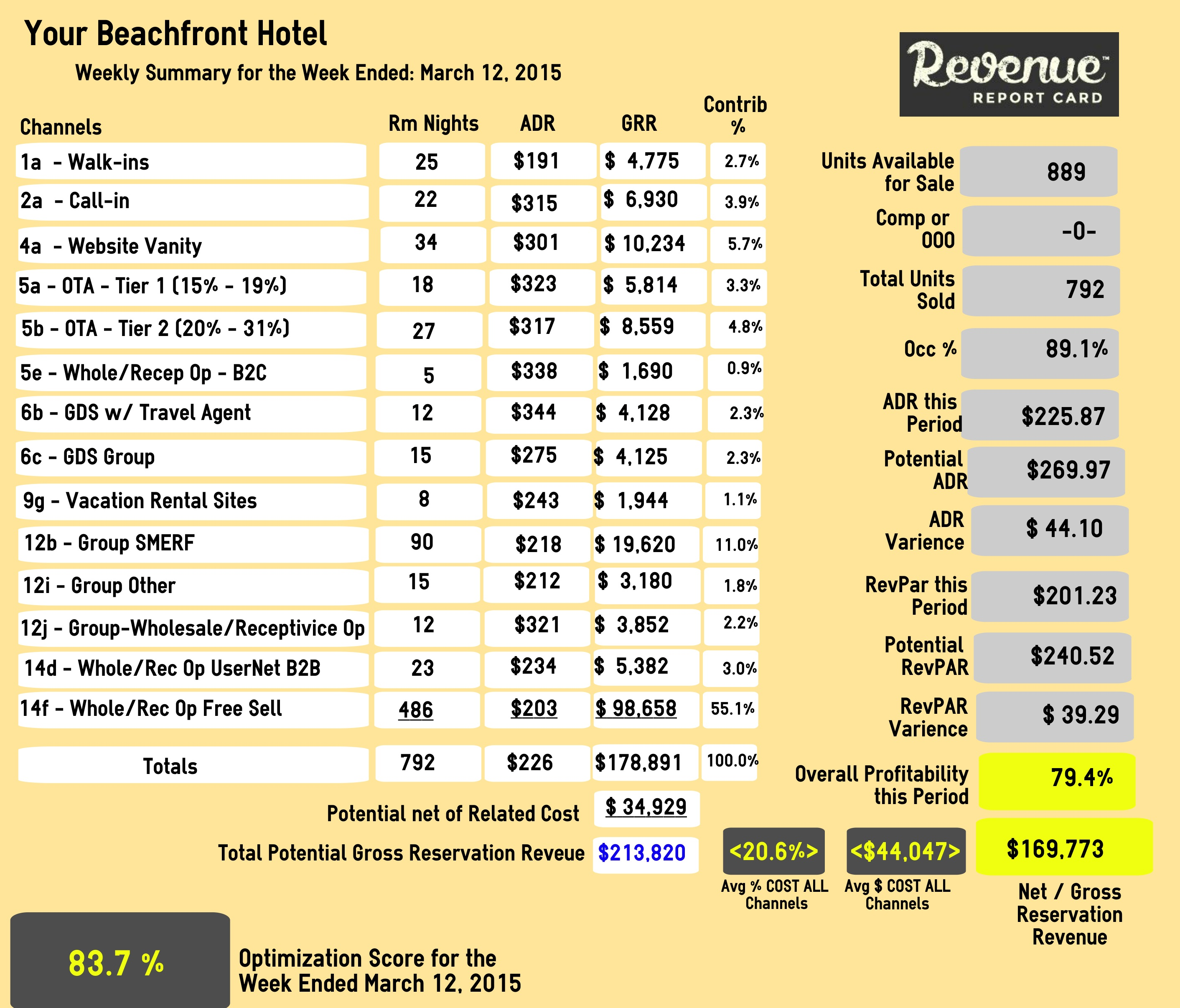 hotel daily sales report format c ile web e hükmedin