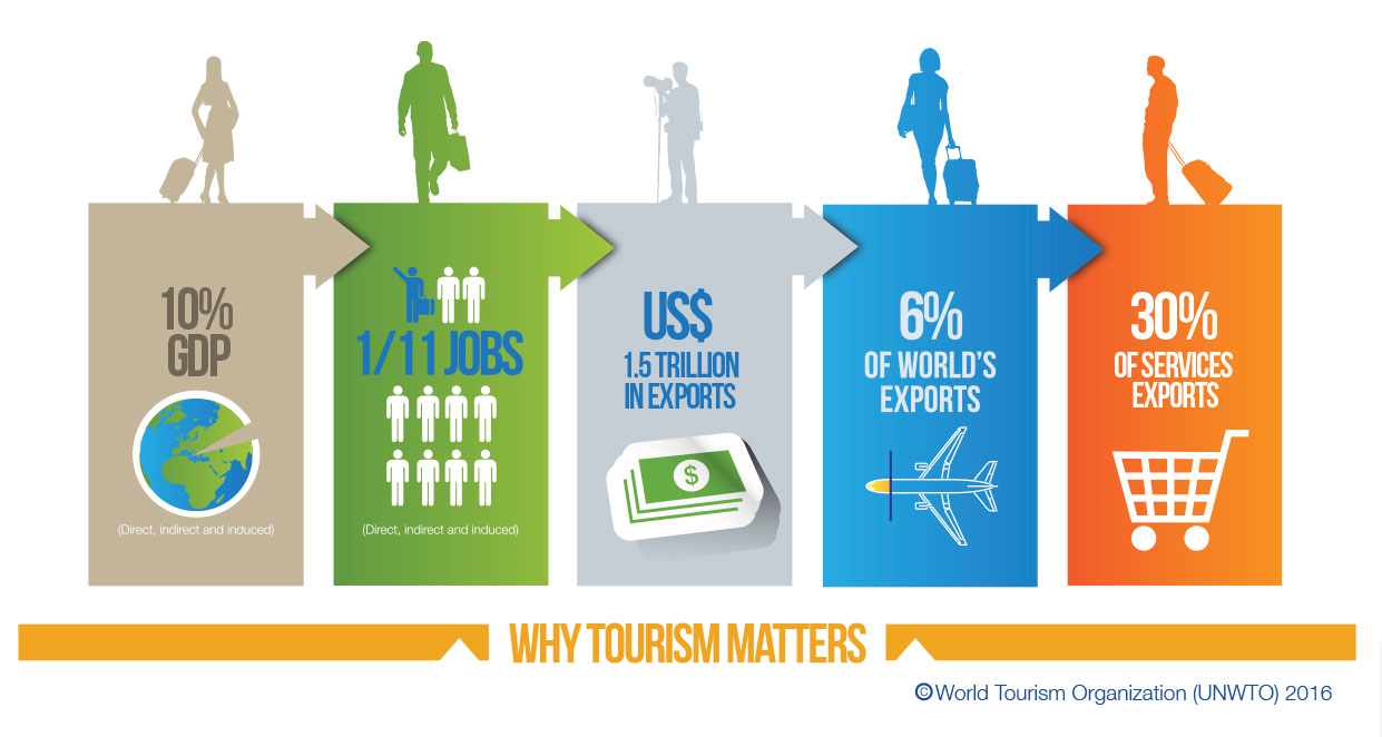 unwto tourism highlights 4 unwto tourism highlights, 2016 edition to forecasts prepared by unwto in january 2016, based on current trends, economic prospects and the outlook of experts by region, asia and the pacific and the americas (both +4.