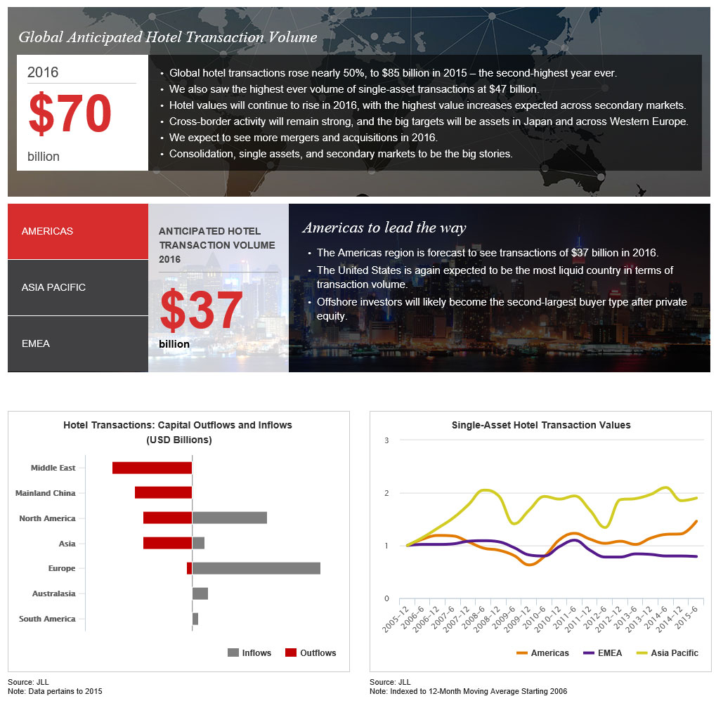 Jll Hotel Investment Outlook 2016