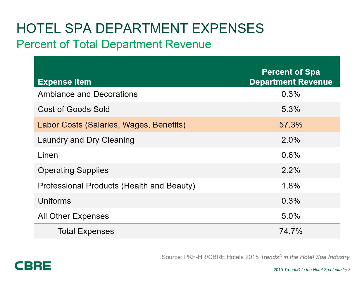 9 major department of hotel industry This section provides information relating to employment and unemployment in leisure and hospitality while most data are obtained from employer or establishment surveys, information on industry unemployment comes from a national survey of households.