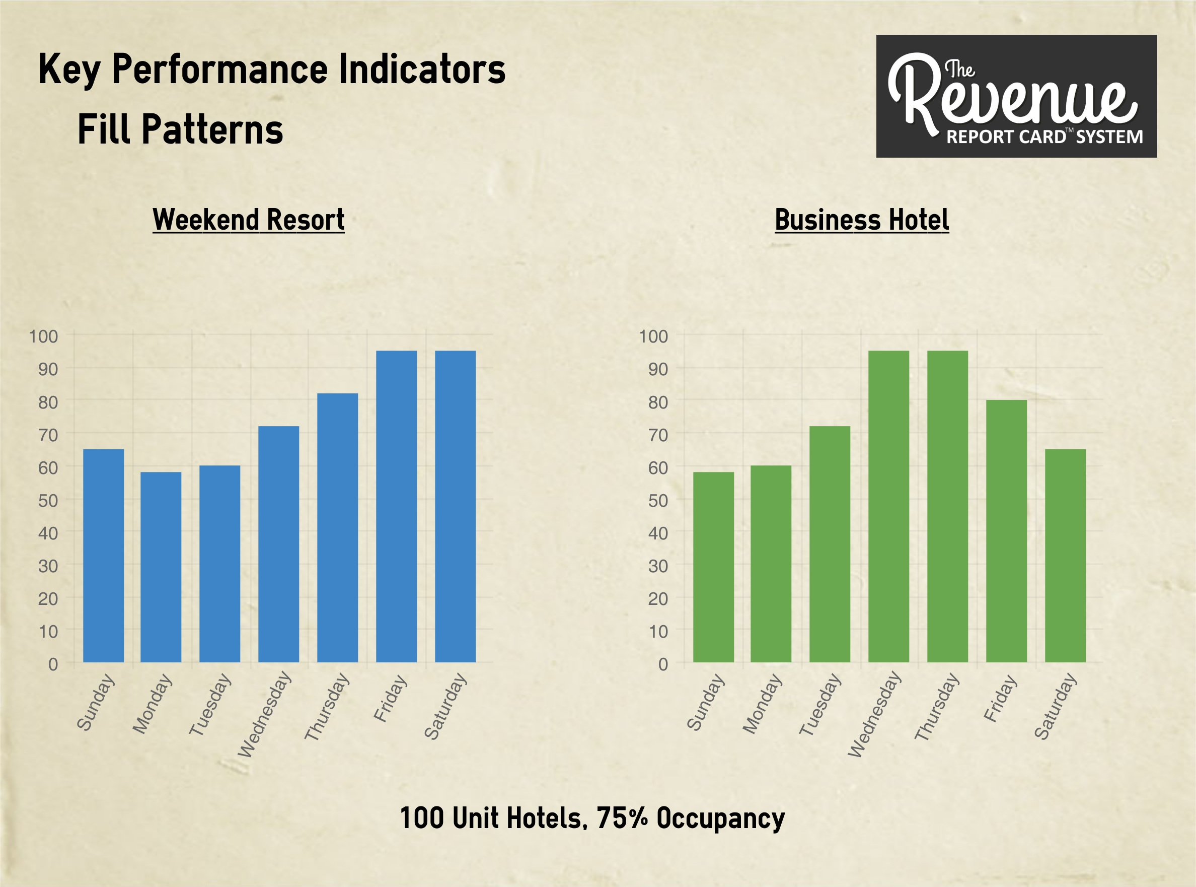 """Key Performance Indicators"" are the DNA of Reservation-Providers!"