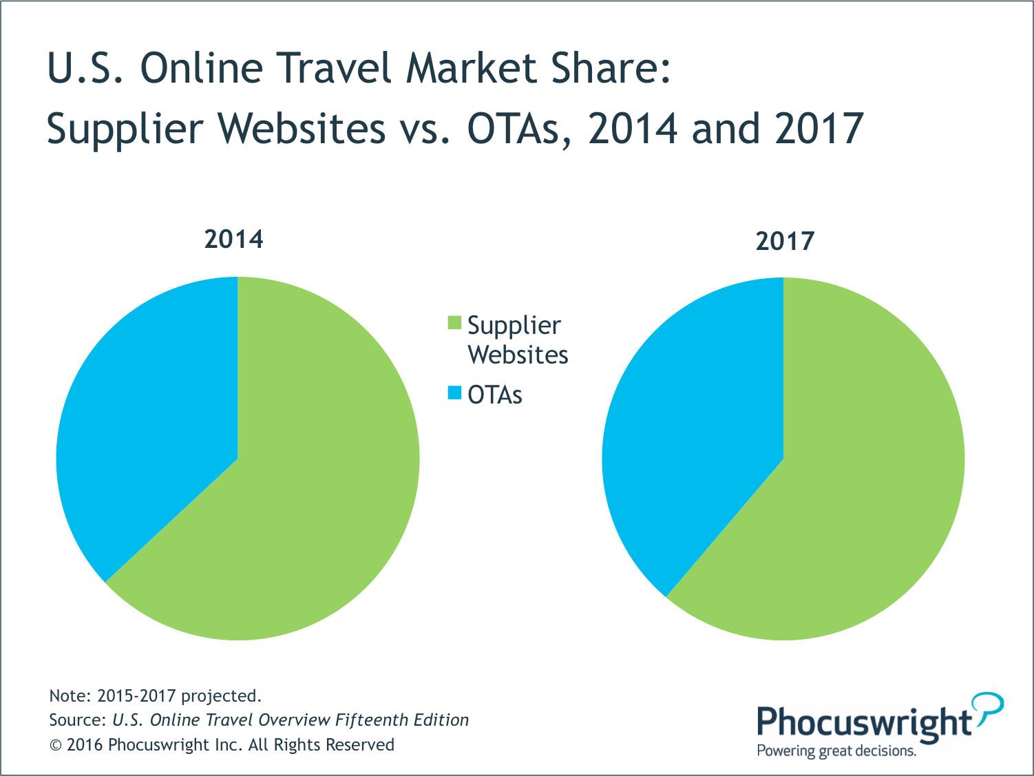 Market Share Of Travel Agency