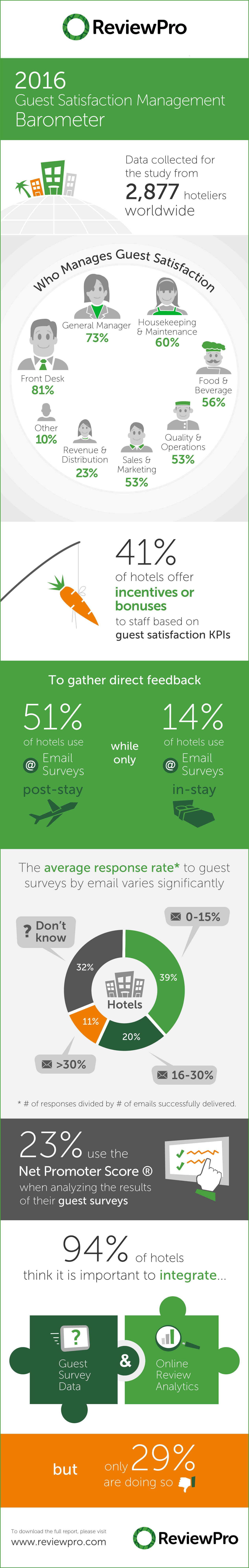 Only 29% of hotels are fully leveraging Guest Intelligence
