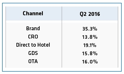 Online and Mobile Bookings Continue to Strengthen Hotel Performance
