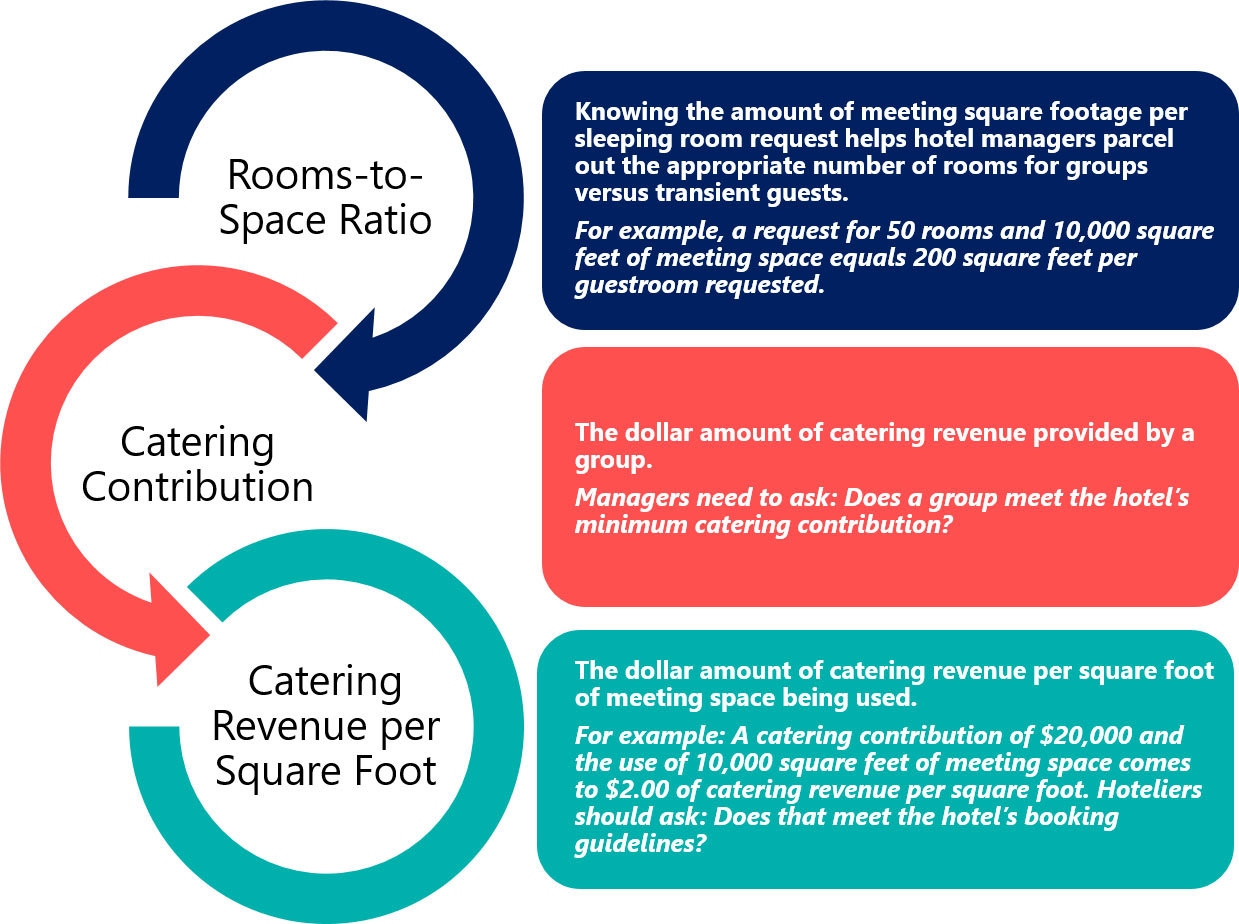 hotel revenue management Hotels must generate sufficient revenue to pay these costs revenue  management helps hotels identify and exploit opportunities to maximize  revenues.