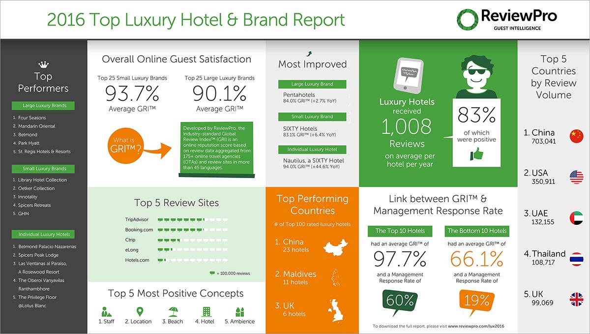 2016 Top Luxury Hotel Brand Report Released