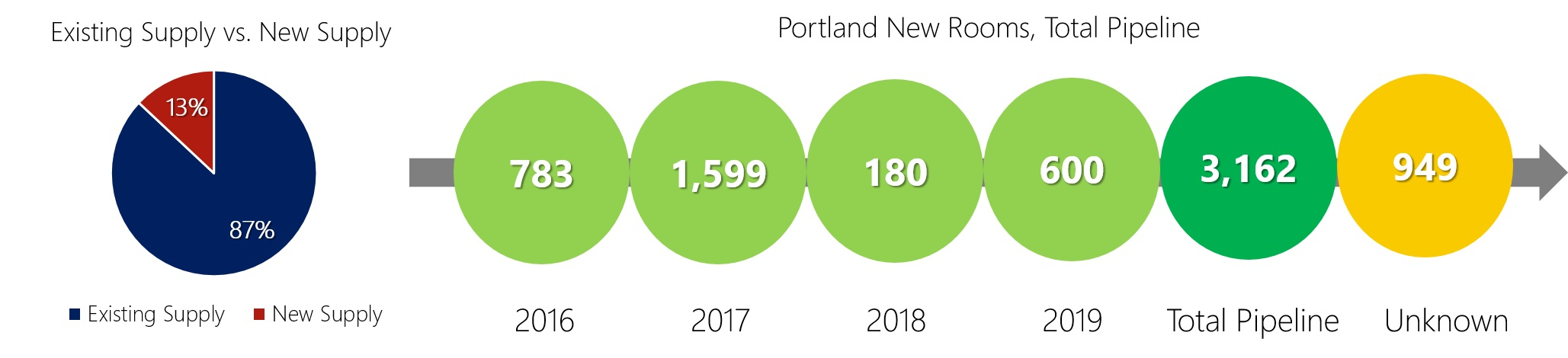 HVS Market Pulse: Portland, OR | By Desiree M. Flanary