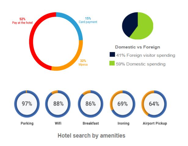 Jumia Travel Hospitality Industry Report Kenya 2016/ 2017