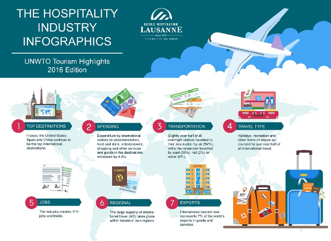the tourism and hospitality industry Travel, tourism and hospitality jobs get a job that helps you play concierge to the world—and earns you a decent paycheck in the process.