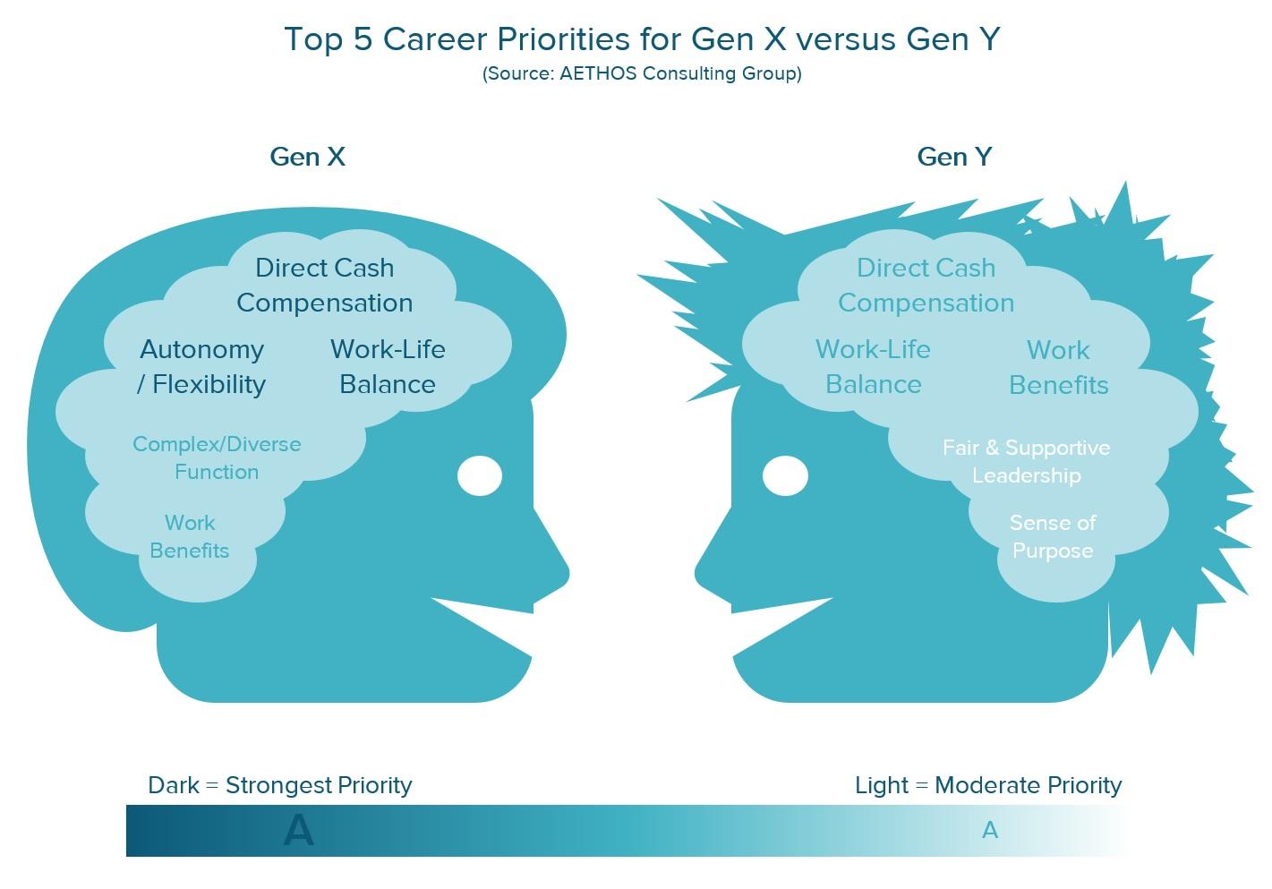 Generation x versus millennials