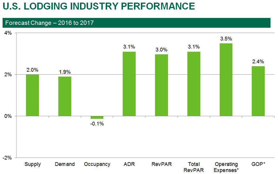 U s hotel revenue growth driven by overlooked sources in for Independent hotels near me