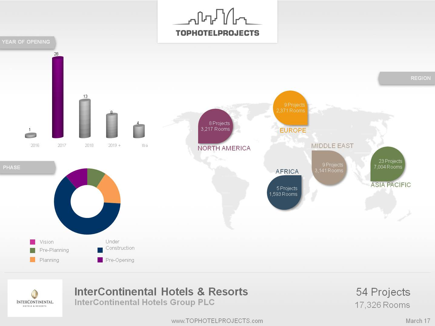 InterContinental Hotels says Q1 rooms revenue growth up, CEO to retire