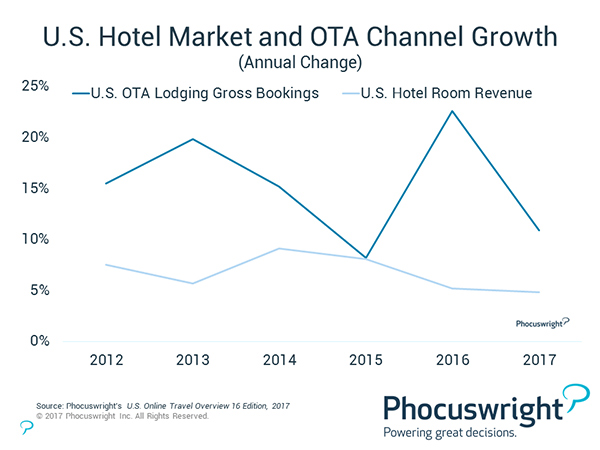 Hotels Vs The Ota World By Douglas Quinby