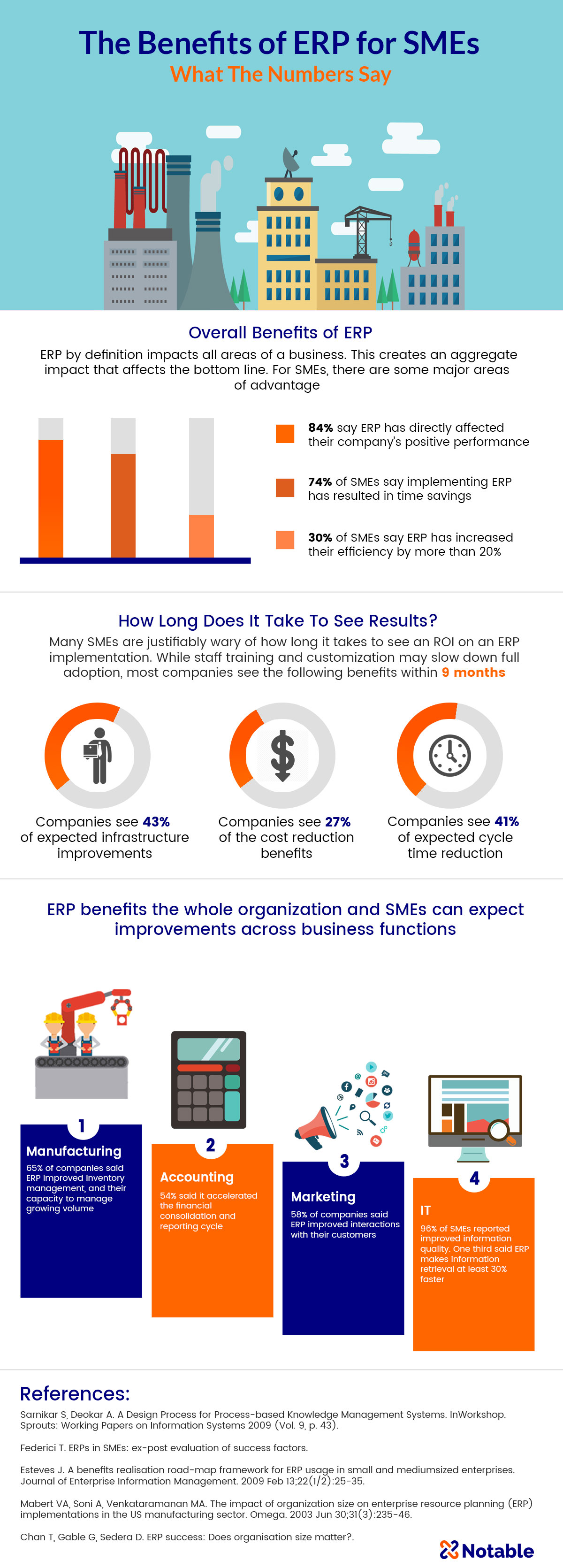 erp definition Epicor enterprise resource planning (erp) solutions provide a full suite of business applications for manufacturing, distribution, retail operations, financials, and hr.