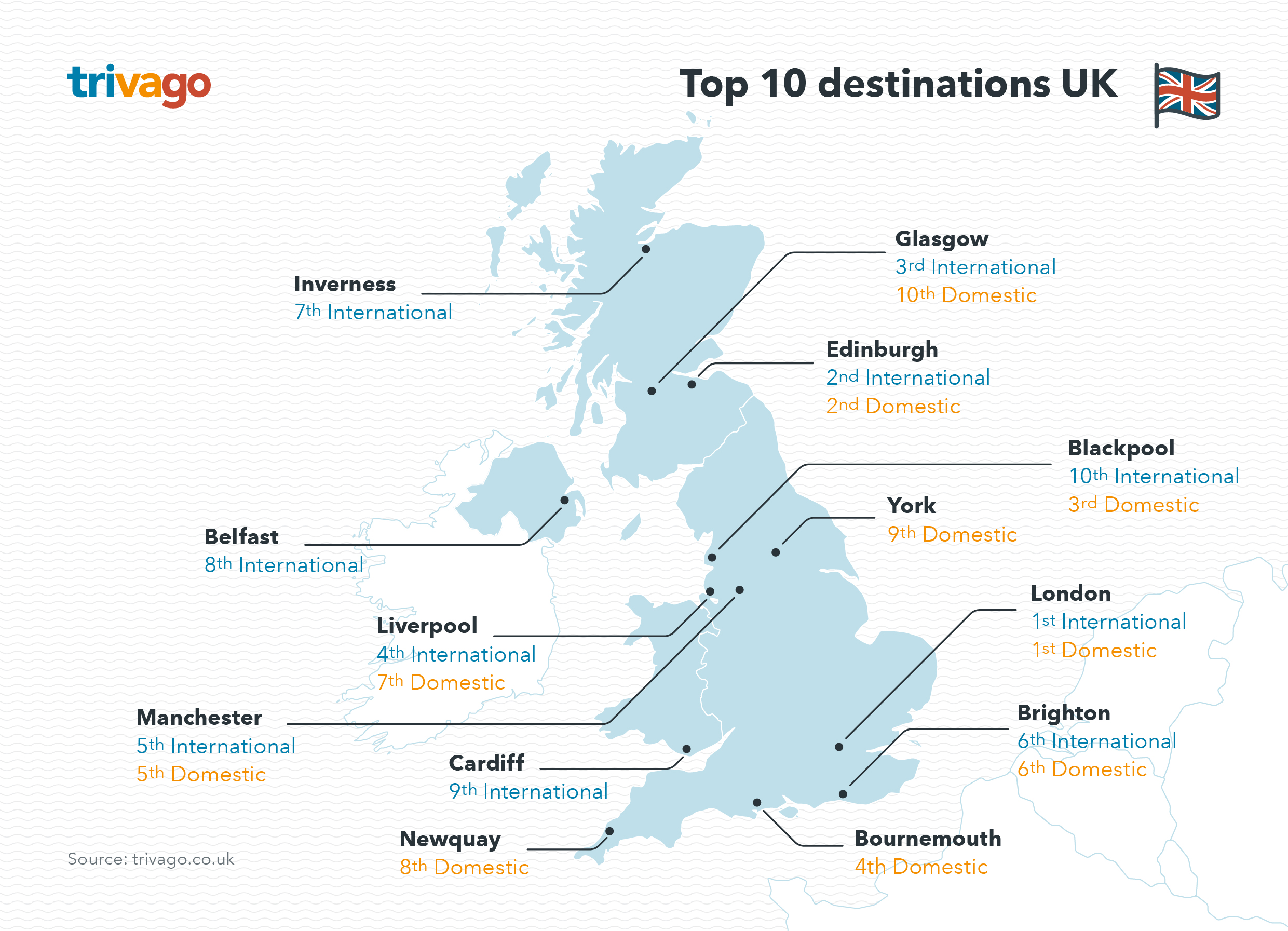 c7ef782e7d7c0e trivago Reveals 2017 Summer Travel Trends for the UK