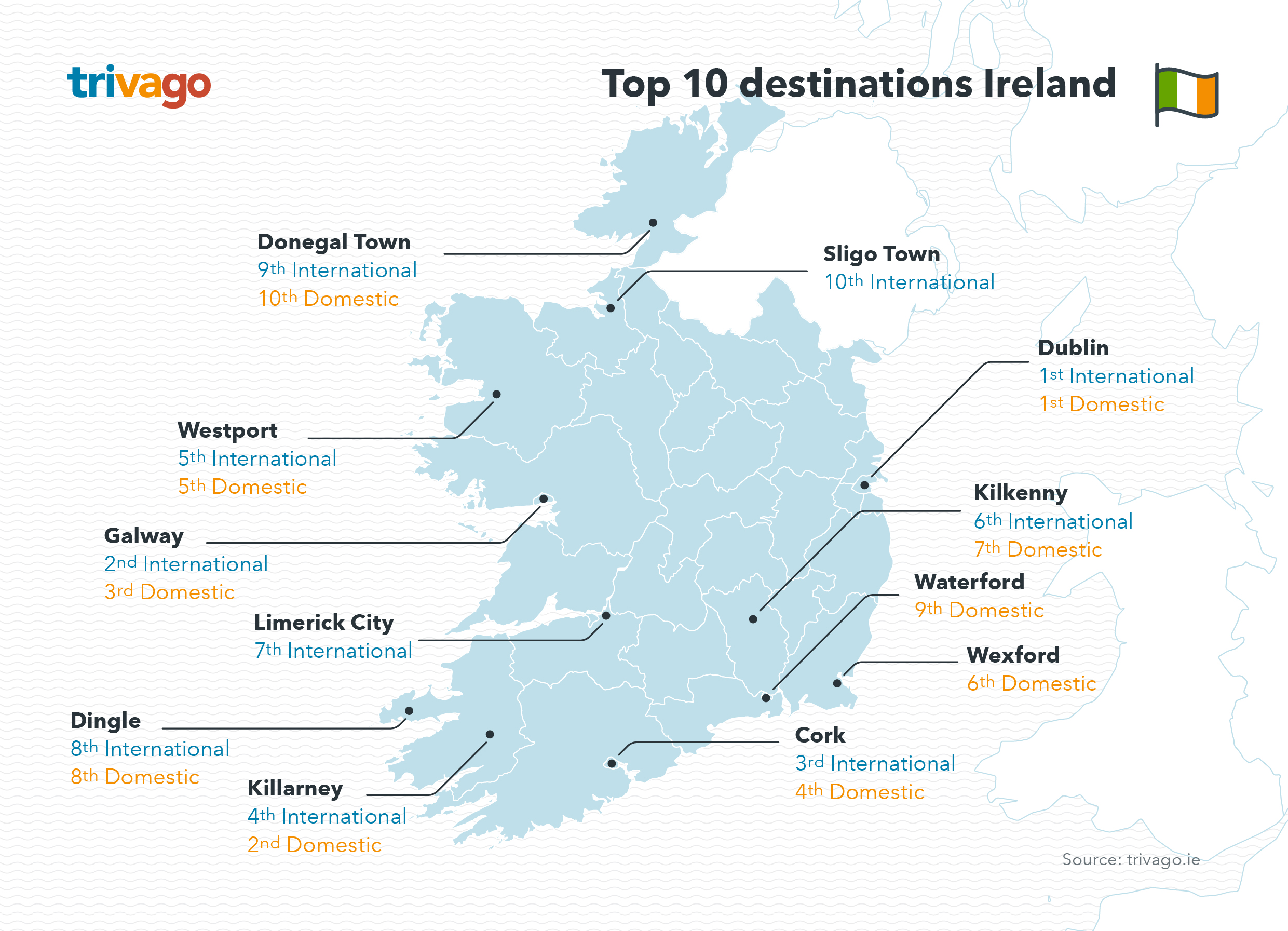 Trivago Reveals 2017 Summer Travel Trends For Ireland By Aly