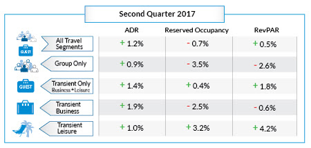 Steady Rates and Inconsistent Bookings Mark Ongoing Trend for North American Hoteliers