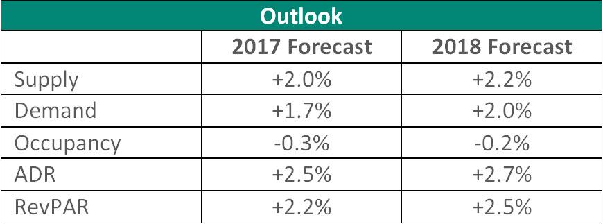 str  te forecast  modest growth to continue for u s