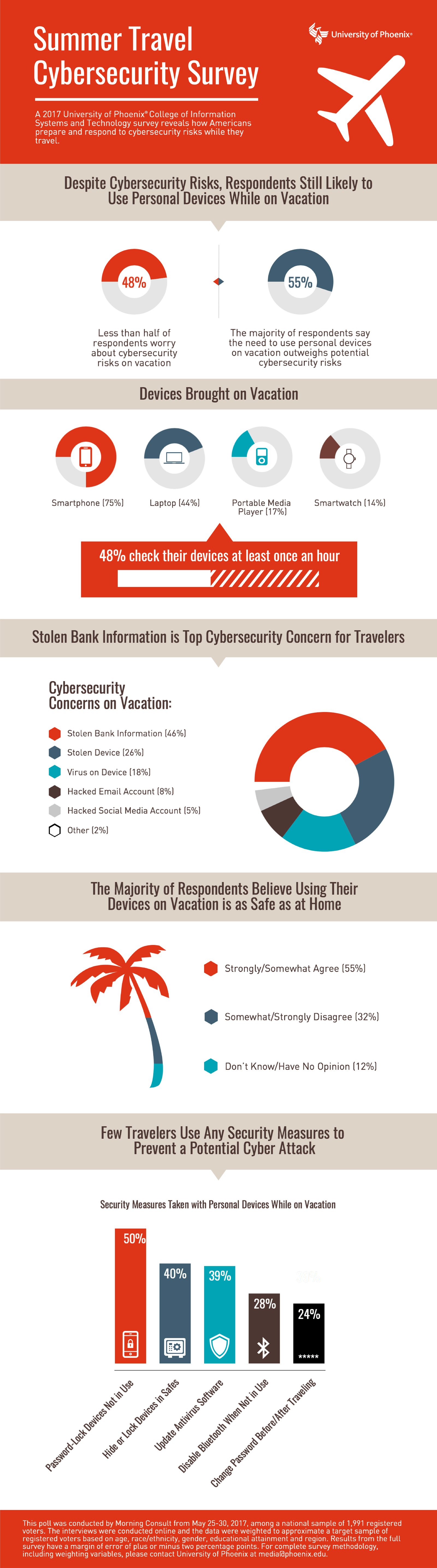 The Need to Use Smartphones and Other Personal Electronic Devices on Vacation Outweighs Cybersecurity Risks for Majority of Travelers