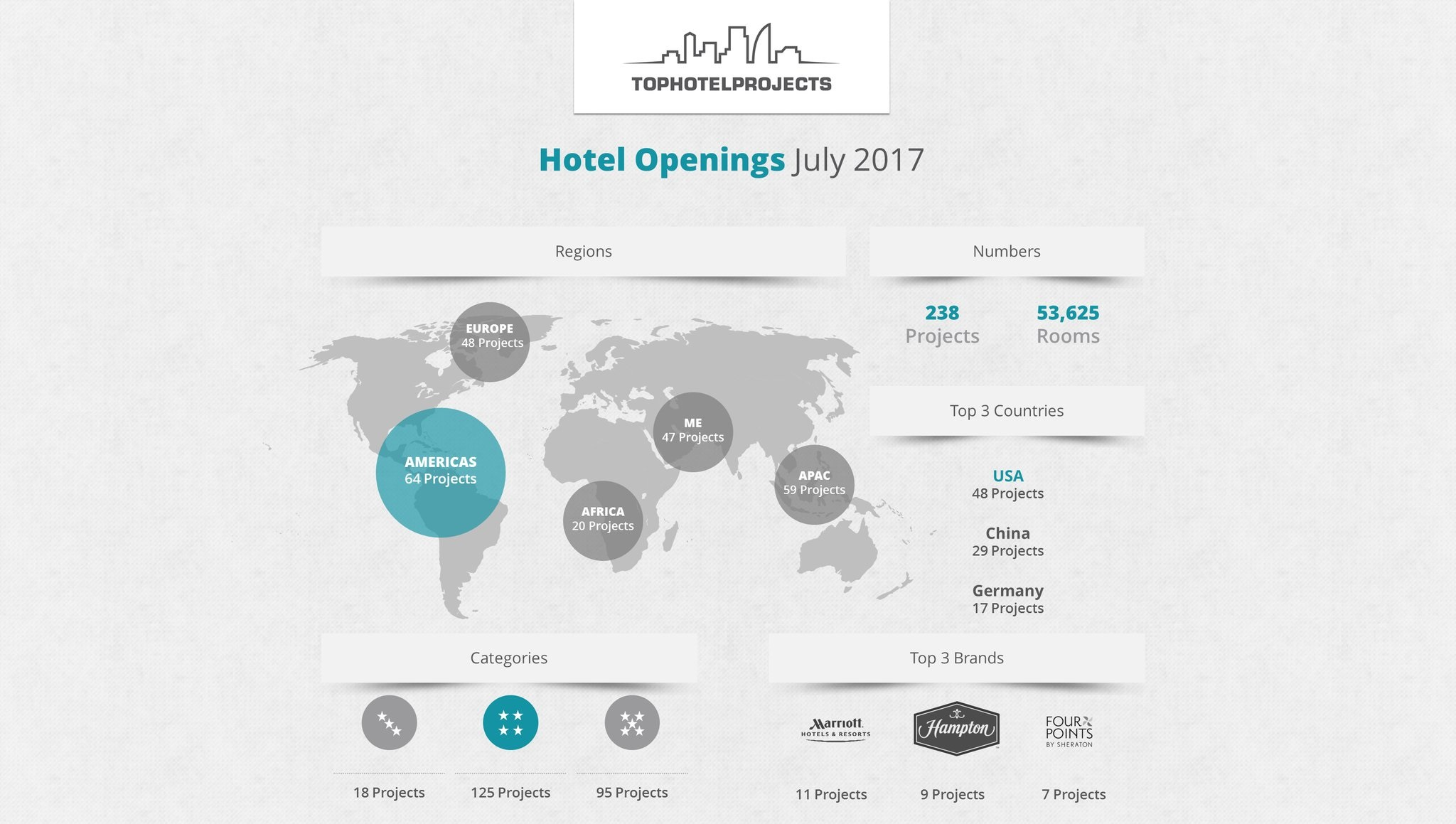 Why July 2017 Could be a Huge Month for the Hotel Industry