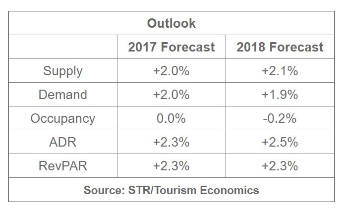 STR, TE Forecast: Modest growth to continue for U.S. hotels