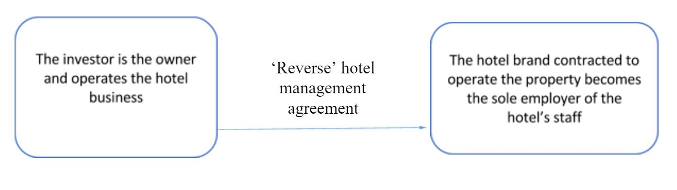 How Owners And Operators Successfully Negotiate In France 'Reverse