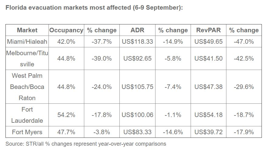 STR: Hurricane Irma's initial impact on hotel markets