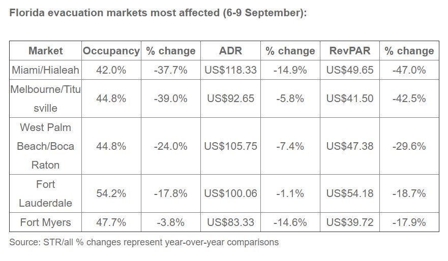 STR: Hurricane Irma's initial impact on hotel markets