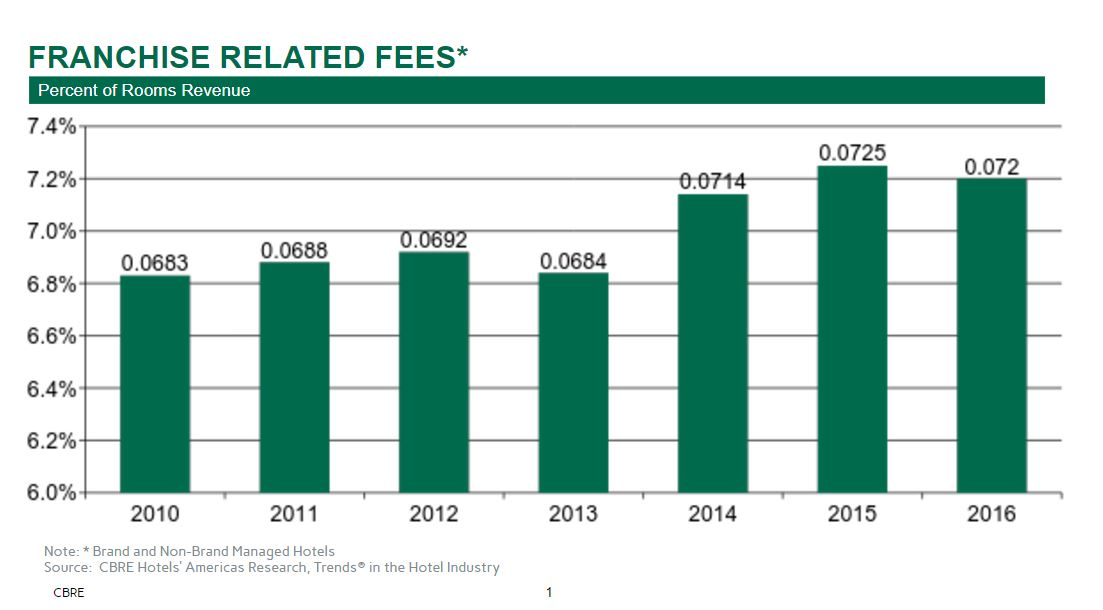 An Analysis Of Franchise Fees | By Robert Mandelbaum