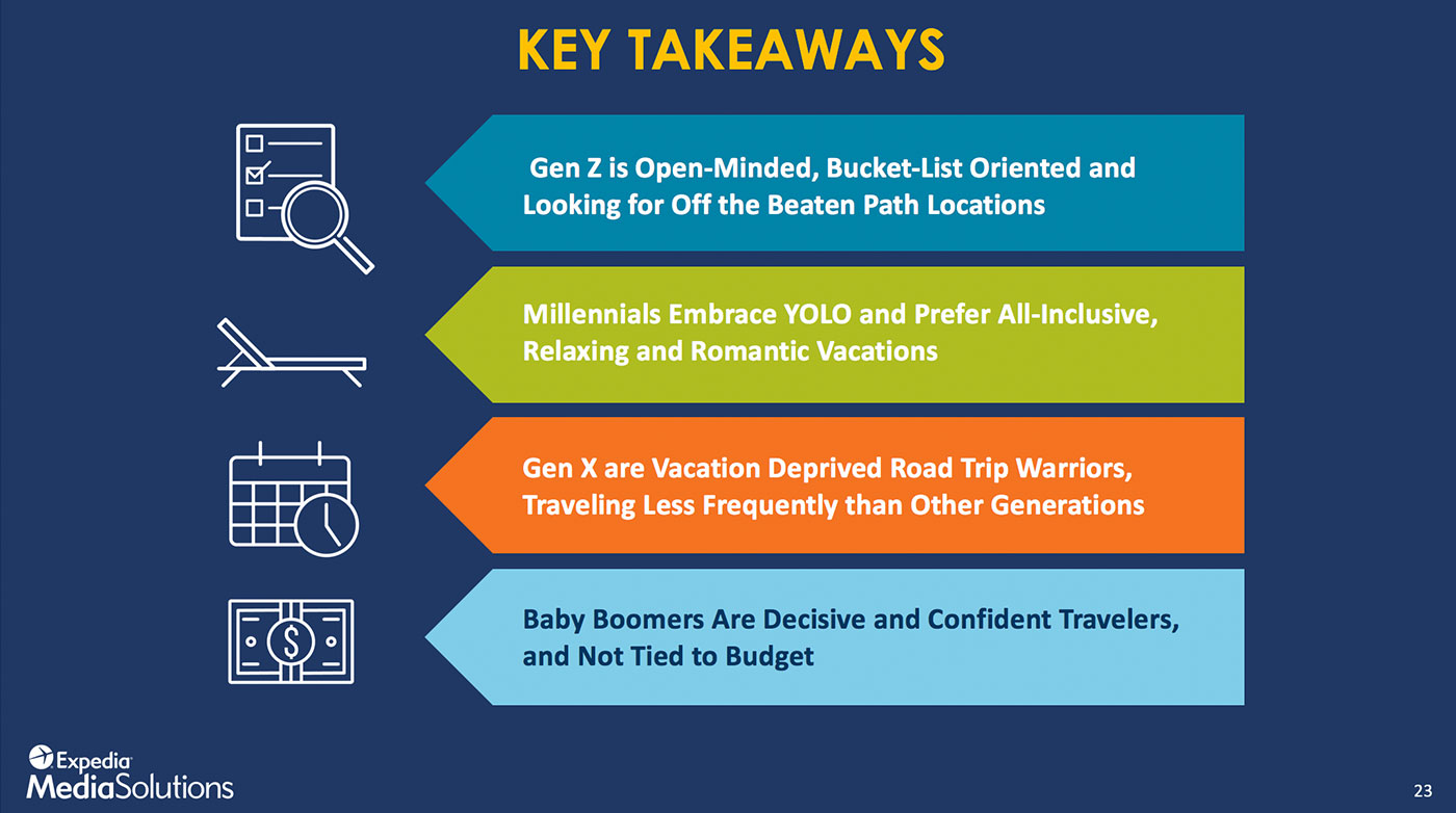 U.S. Millennial Travelers Are Relaxed, Romantic And
