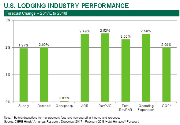U.S. Lodging Industry Performance Appears to Be Sustainable CBRE Research Forecasts Occupancy to Increase Through 2019