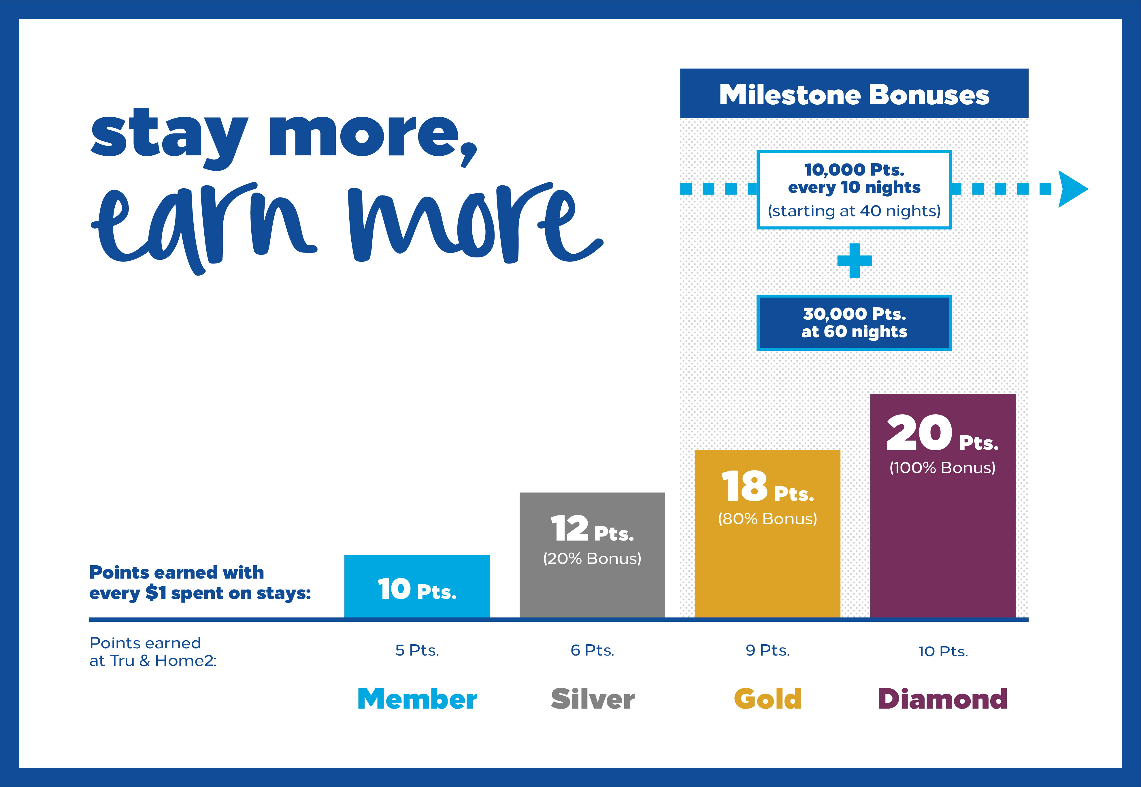 Hilton Honors Delivers Even More to Its Members in 2018 ...