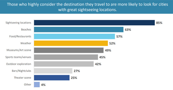 Destinations Are the Top Factor for Turning Business Trips into Bleisure Ones