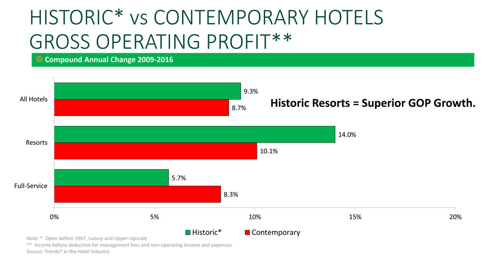 CBRE Issues U.S. Lodging And 2018-2019 Historic Hotels Forecast At Historic Hotels Of America Annual Conference
