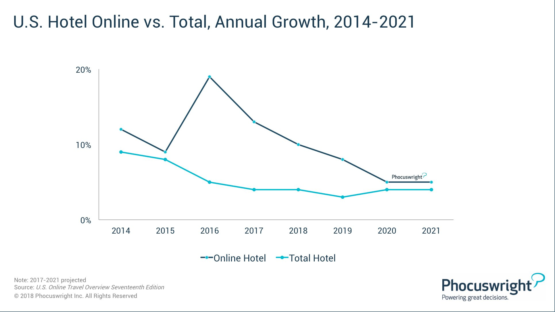 Hotels win small victory: So why are we still arguing about OTAs? | By Lorraine Sileo