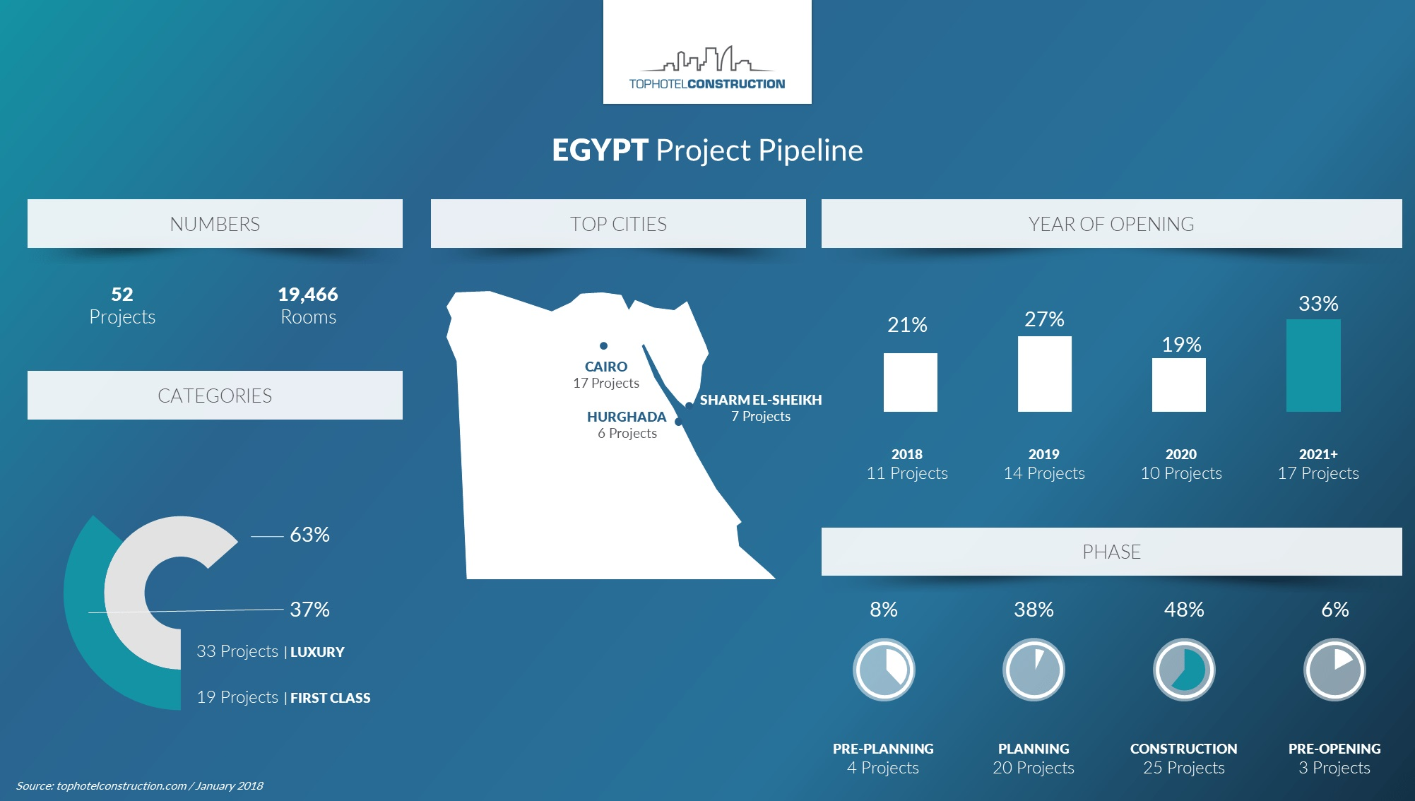 Brands Race To Sure Up Footprints In Egypt Where Tourism Is - Is egypt in africa