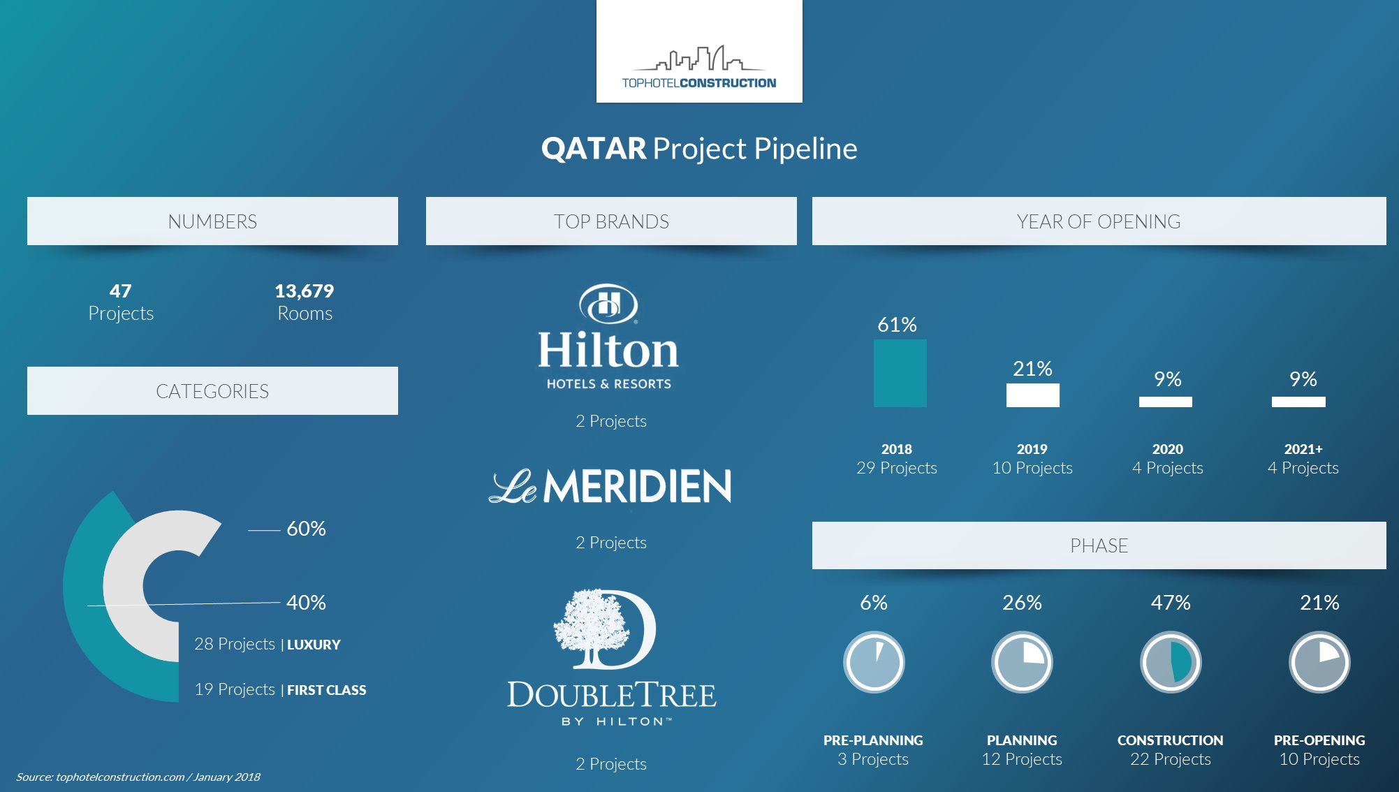 Why Qatars Project Pipeline Has Quickly Become One To Watch