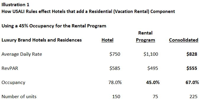 How USALI Rules affect Hotels that add a Vacation Rental Component