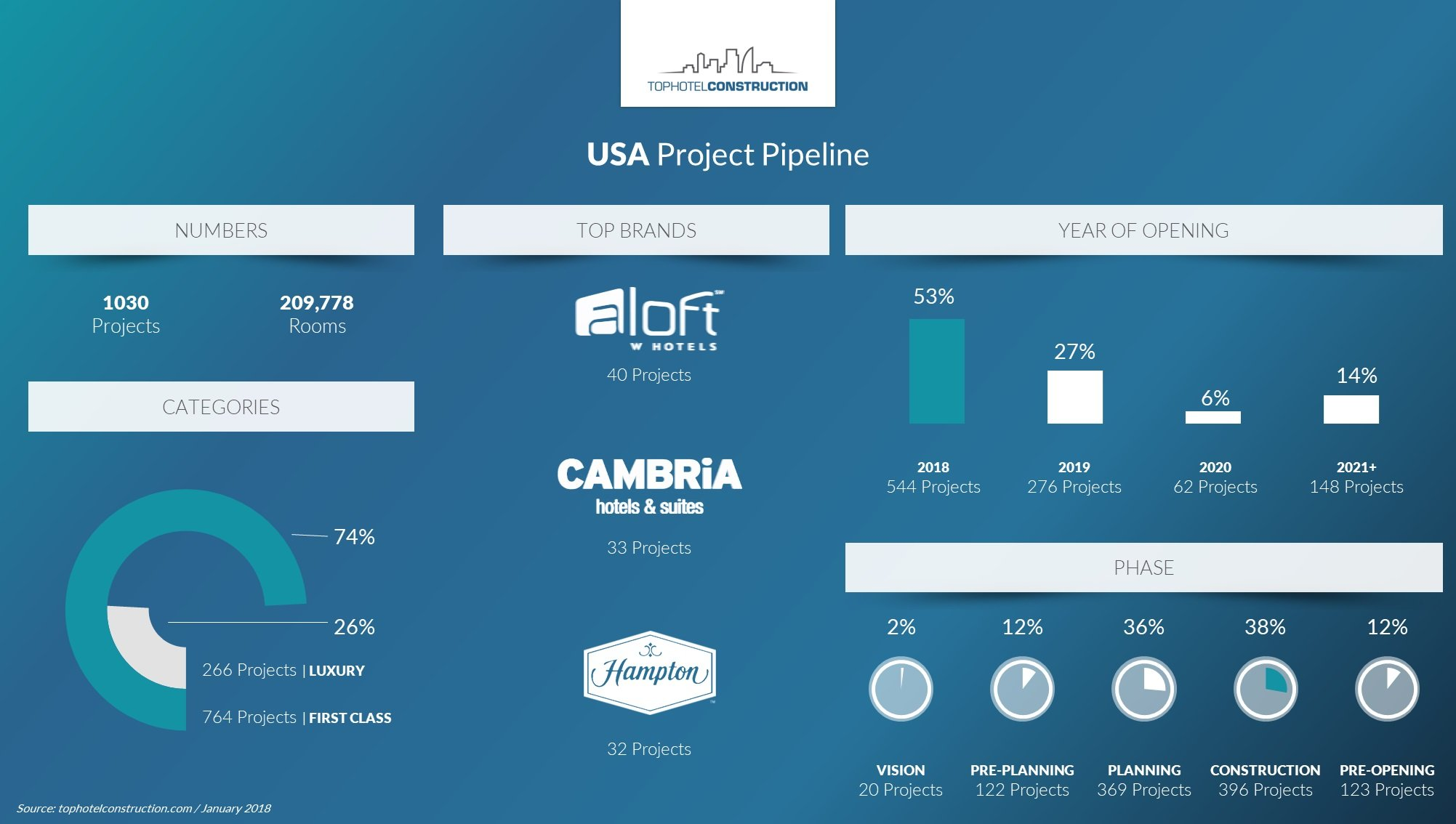 Which Hotel Brand has the Most Projects in the United States Pipeline? [Infographic]