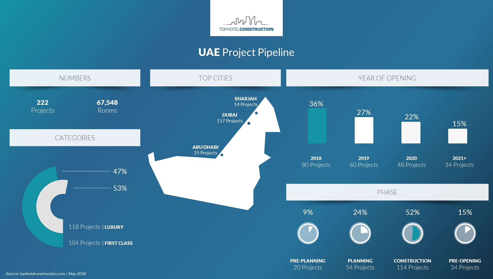 As Pipeline Evolves, Financing for UAE Projects Becomes Choppier