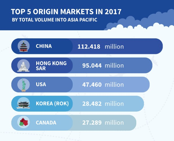 PATA reports Another record year for foreign arrivals into Asia Pacific in 2017