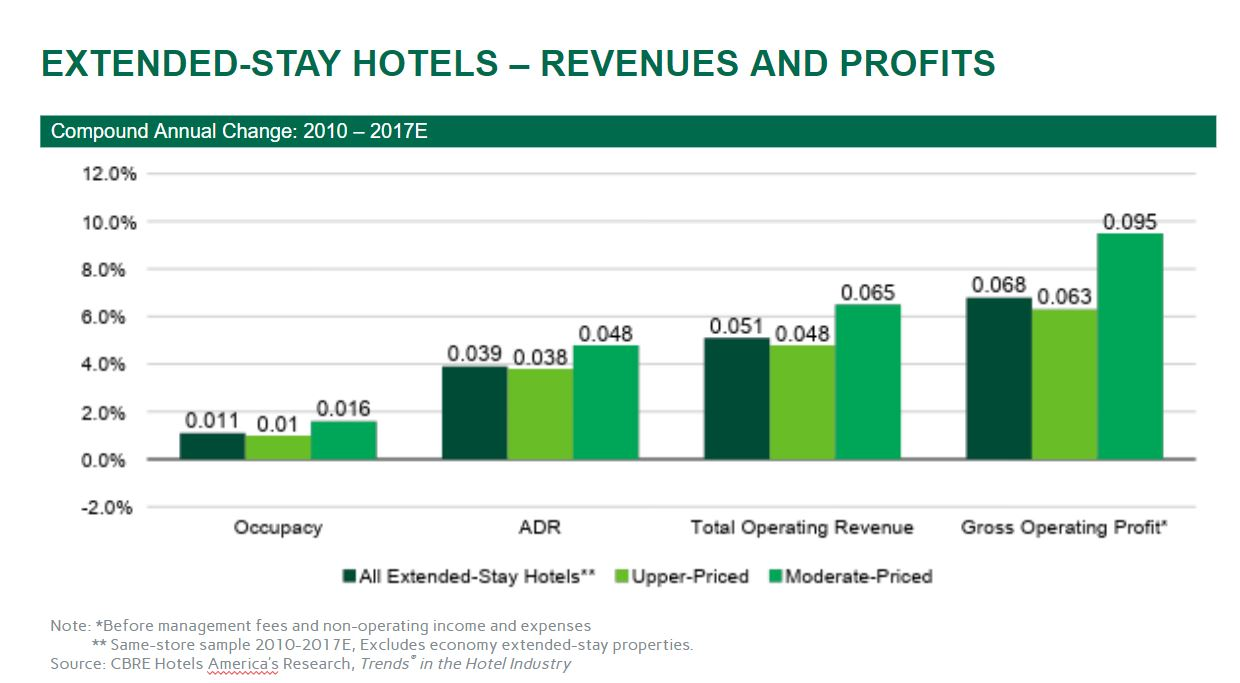 Extended-Stay Hotels Growth or Performance? | By Robert Mandelbaum