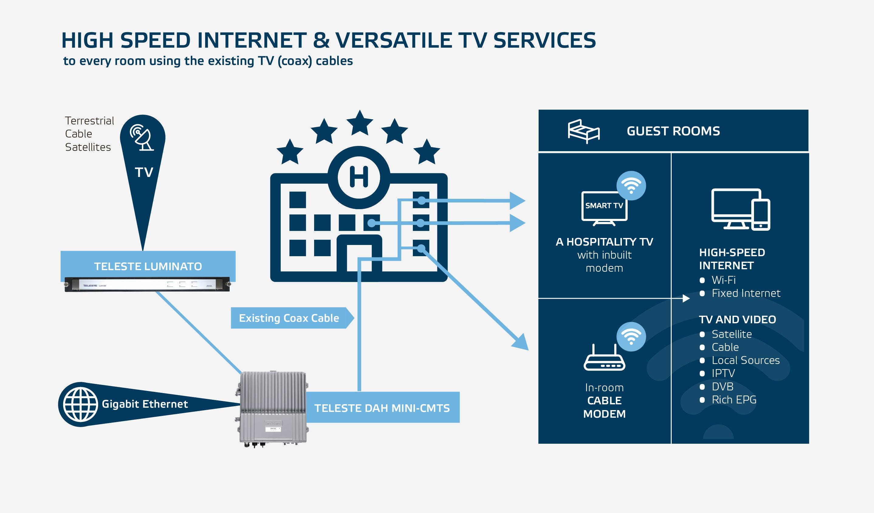 Teleste Hospitality Solution: High-Speed Internet and versatile TV ...