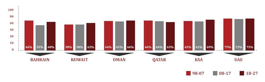 GCC Countrywide Hotel Performance Indicators
