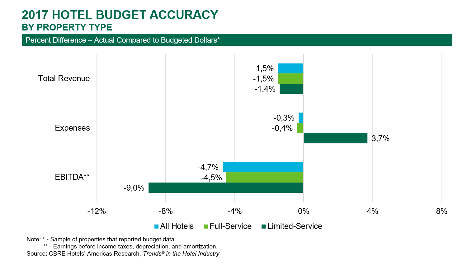U.S. Lodging Performance Fell Short Of Budget In 2017 | By Robert Mandelbaum