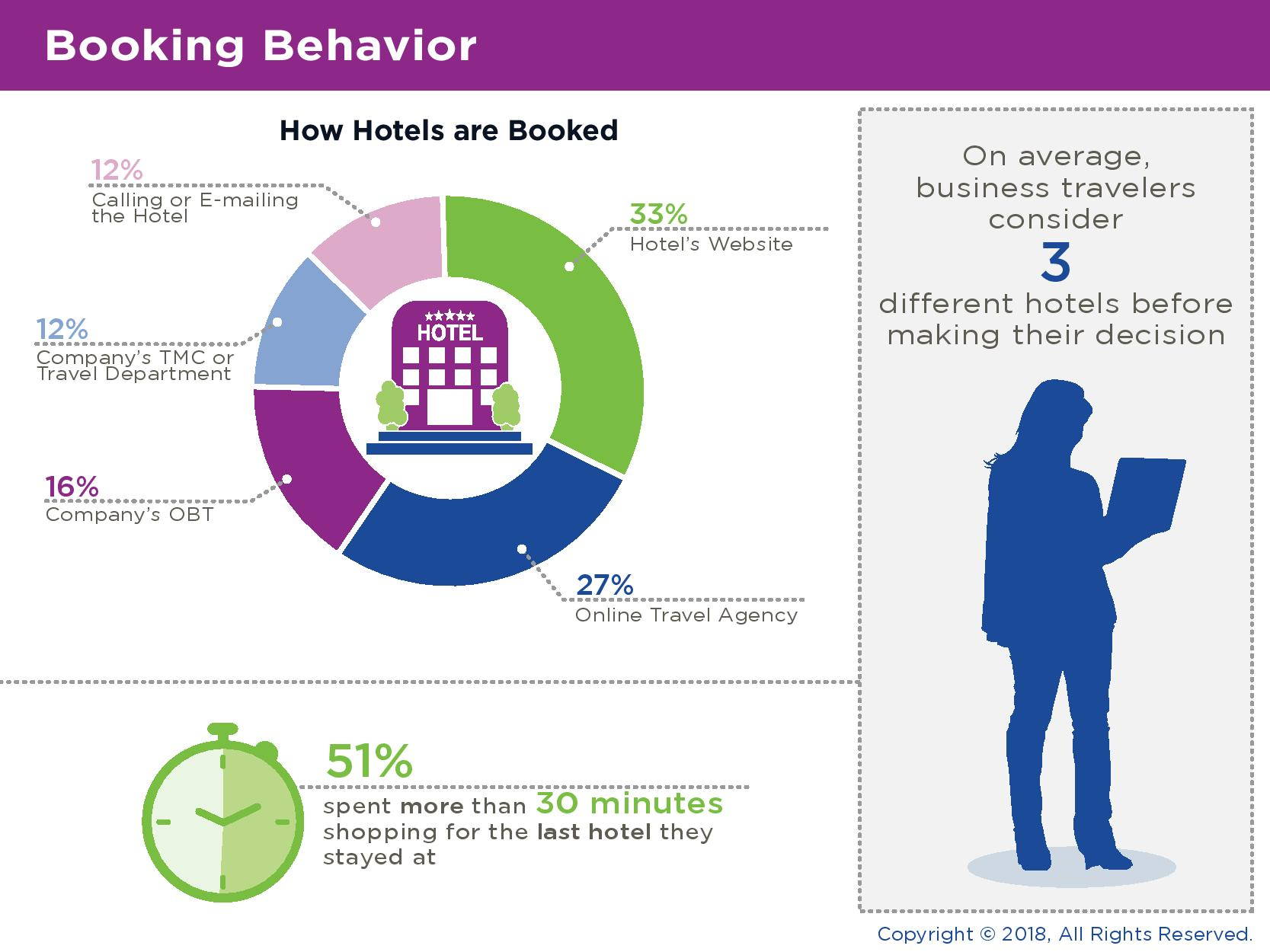 Business Travelers Say Loyalty Matters in Hotel Booking