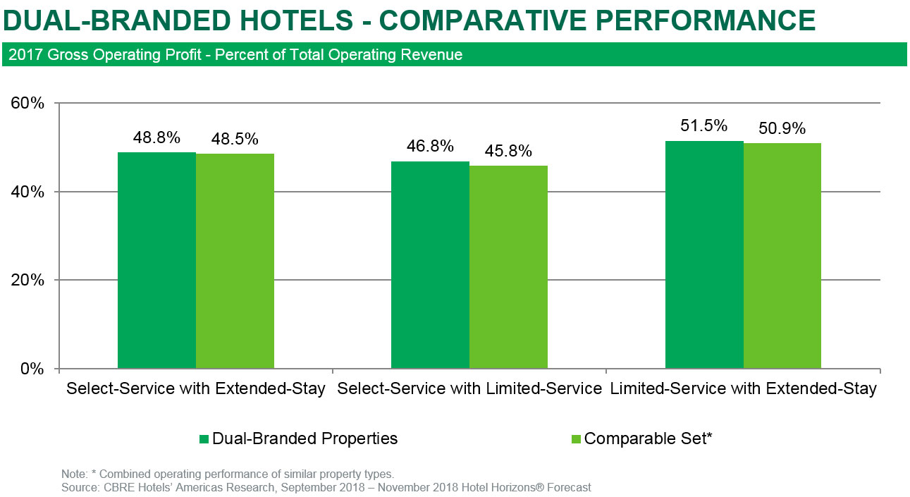 Dual-branded Hotels: Beware Expectations Of Significant Operating Efficiencies | By Robert Mandelbaum and Gary McDade